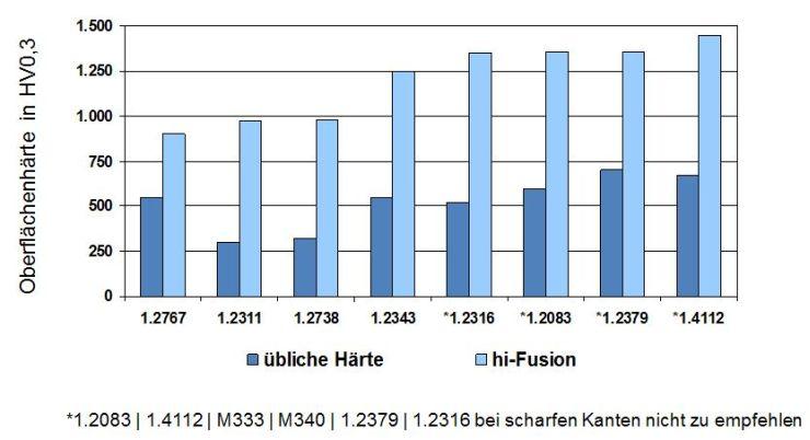 Oberflächenhärte vor und nach der Behandlung, gemessen bei H-O-T. Grafik: H-O-T
