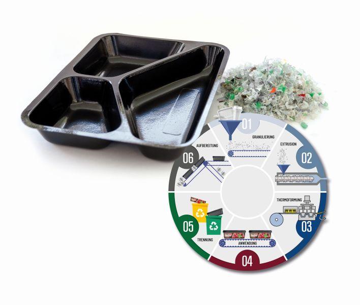 Verantwortungsvolle Lösungen im Umgang mit Kunststoffen: Illig schließt mit einem Upcyclingprojekt unter »Circular Thinking«-Anforderungen eine Lücke im PET-Wertstoff-Kreislaufsystem. Bild: Illig
