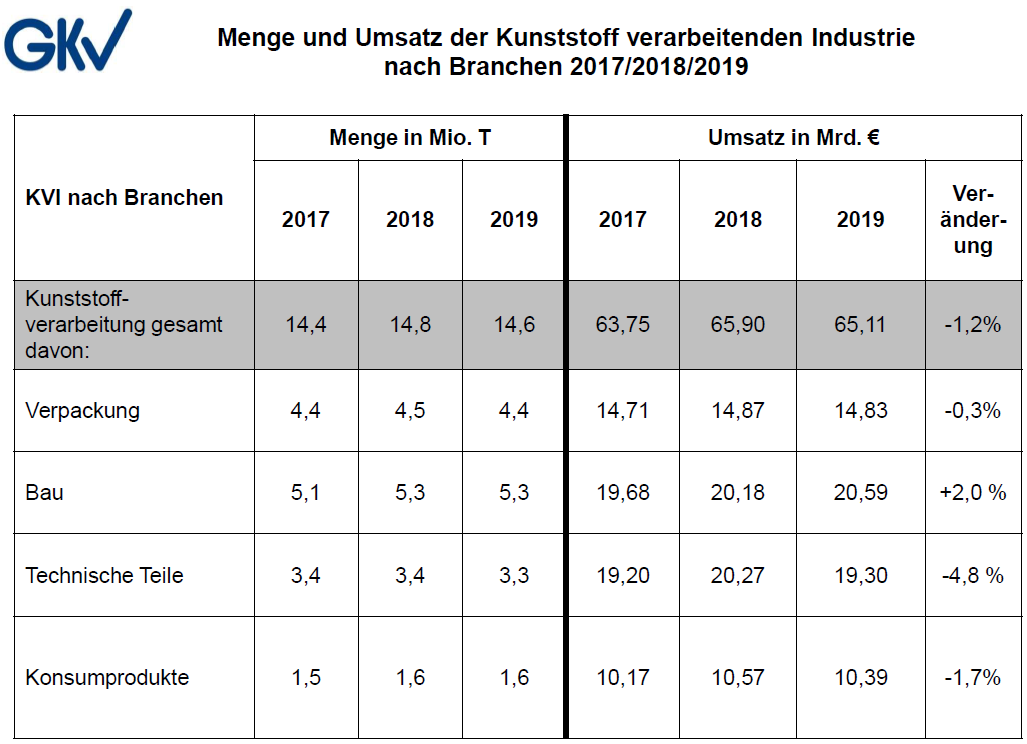 Tabelle: Gesamtverband Kunststoffverarbeitende Industrie e. V. (GKV)