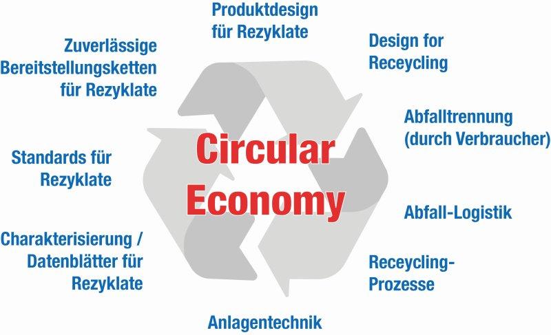Das Jahresforum vermittelt Lösungsansätze für eine zukünftige Kreislaufwirtschaft (Grafik: WIP).