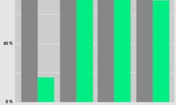 Dank des Einsatzes rezyklierter Kohlenstofffasern hat das carbonfaserverstärkte Polyamid einen geringeren CO2-Fußabdruck bei annähern gleichen mechanischen Eigenschaften (Grafik: Ultrapolymers).